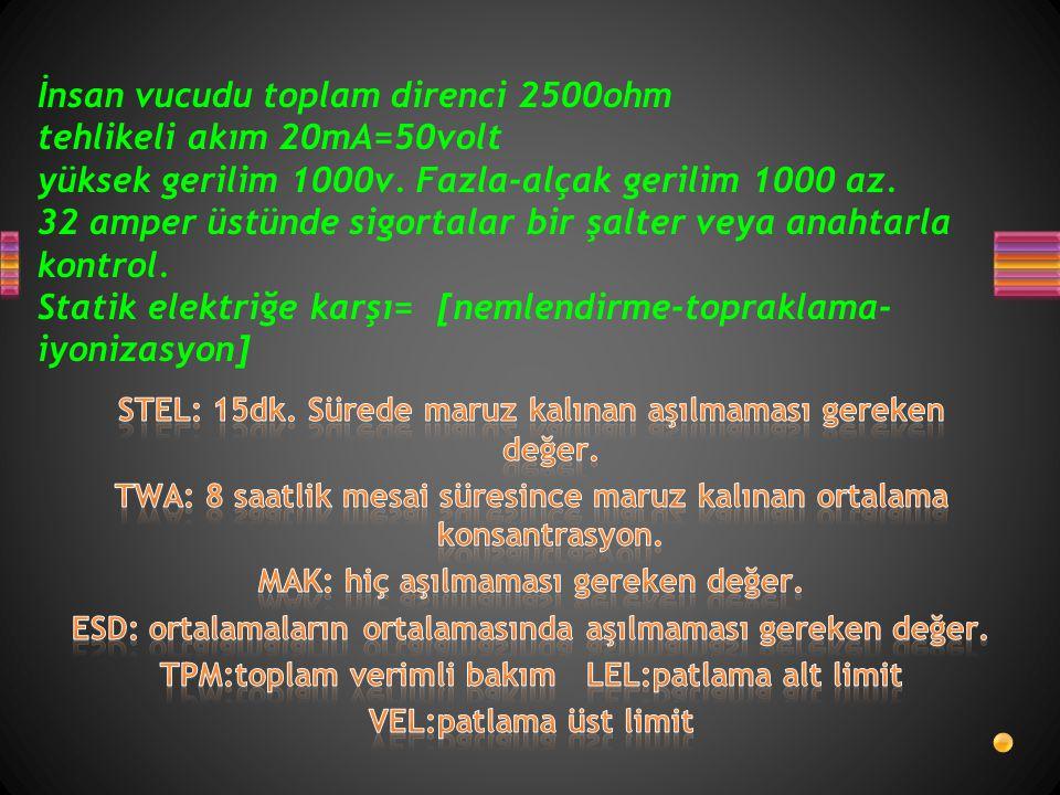 İnsan vucudu toplam direnci 2500ohm tehlikeli akım 20mA=50volt yüksek gerilim 1000v. Fazla-alçak gerilim 1000 az. 32 amper üstünde sigortalar bir şalter veya anahtarla kontrol. Statik elektriğe karşı= [nemlendirme-topraklama-iyonizasyon]